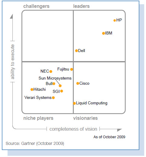 Gartner Magic Quadrant - October 2009